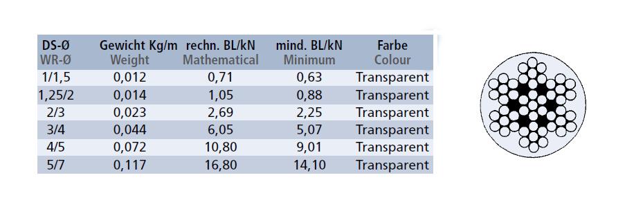 Dimensions du câble gainé transparent