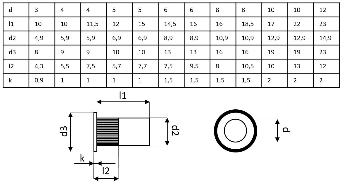Dimensions de l'écrous à sertir